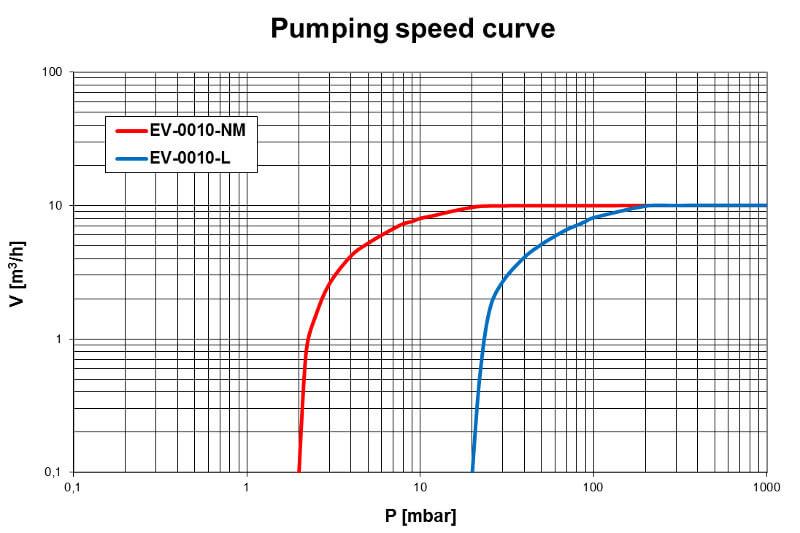 Pumpdown EV-0010