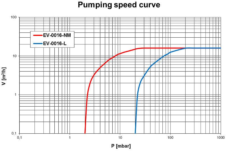 Pumpdown EV-0016
