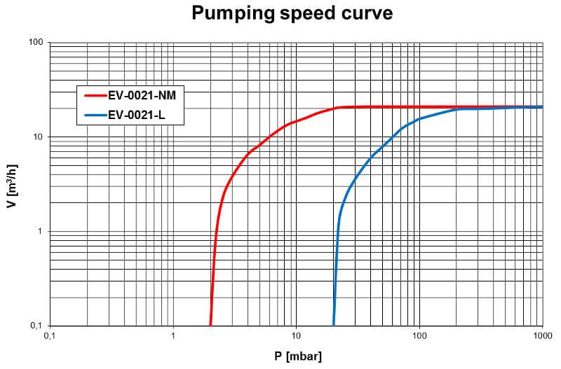 Pumpdown EV-0021