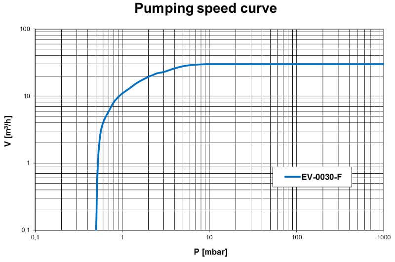 Pumpdown EV-0030