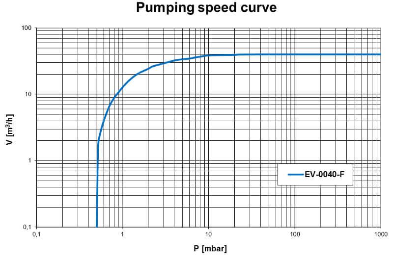 Pumpdown EV-0040F