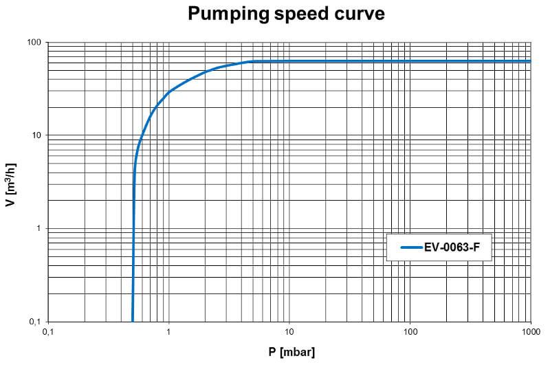 Pumpdown EV-0063