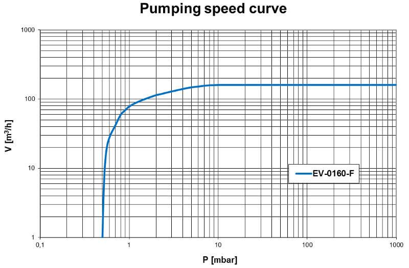 Pumpdown EV-0160F