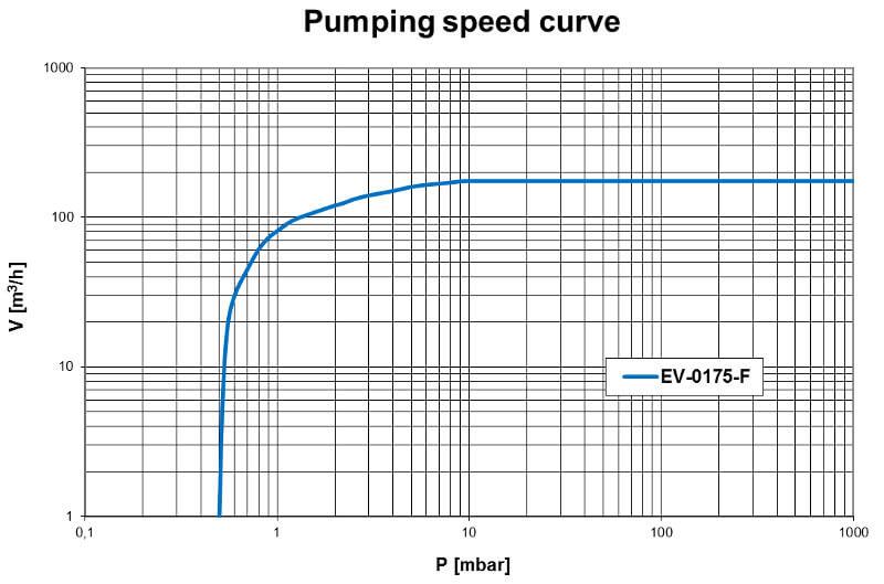Pumpdown EV-0175F