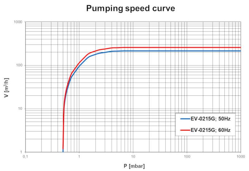 Pumpdown EV-0215G