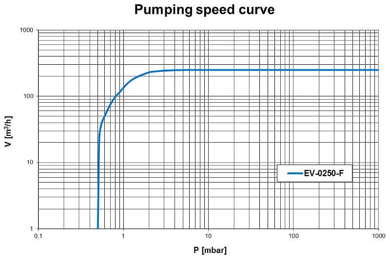 Pumpdown EV-0250F