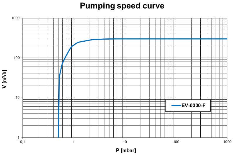 Pumpdown EV-0300F