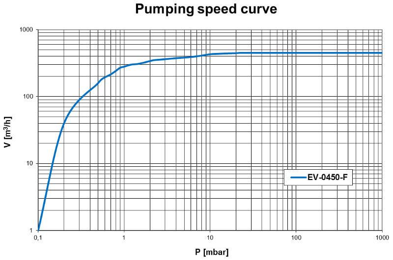 Pumpdown EV-0450F