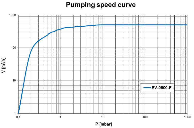 Pumpdown EV-0500F