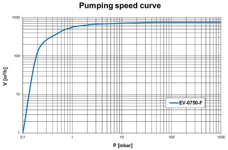 Pumpdown EV-0750F