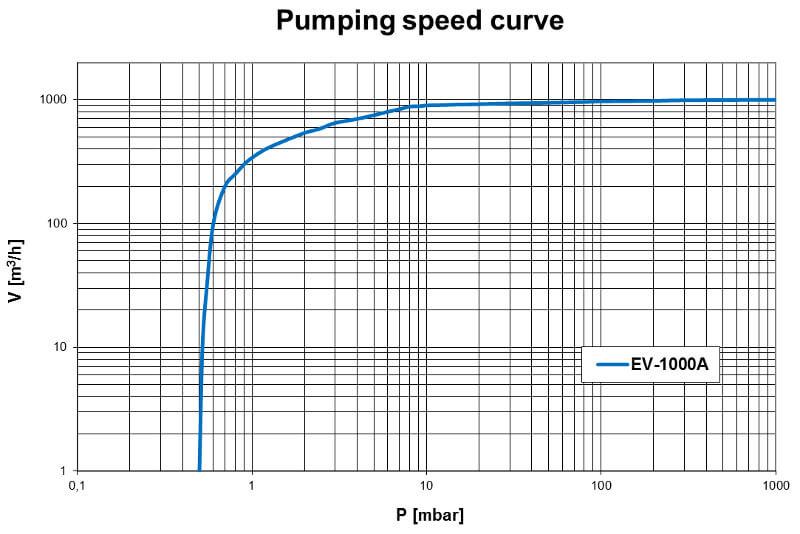 Pumpdown EV-1000